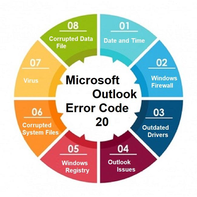 What is Microsoft Outlook Error Code 20 & How to Fix it?